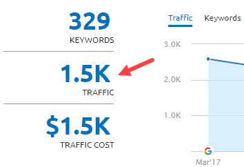 semrush traffic example