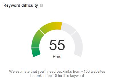 ahrefs business loan keyword difficulty
